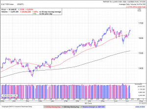 S&P500 daily at 3.16 EDT